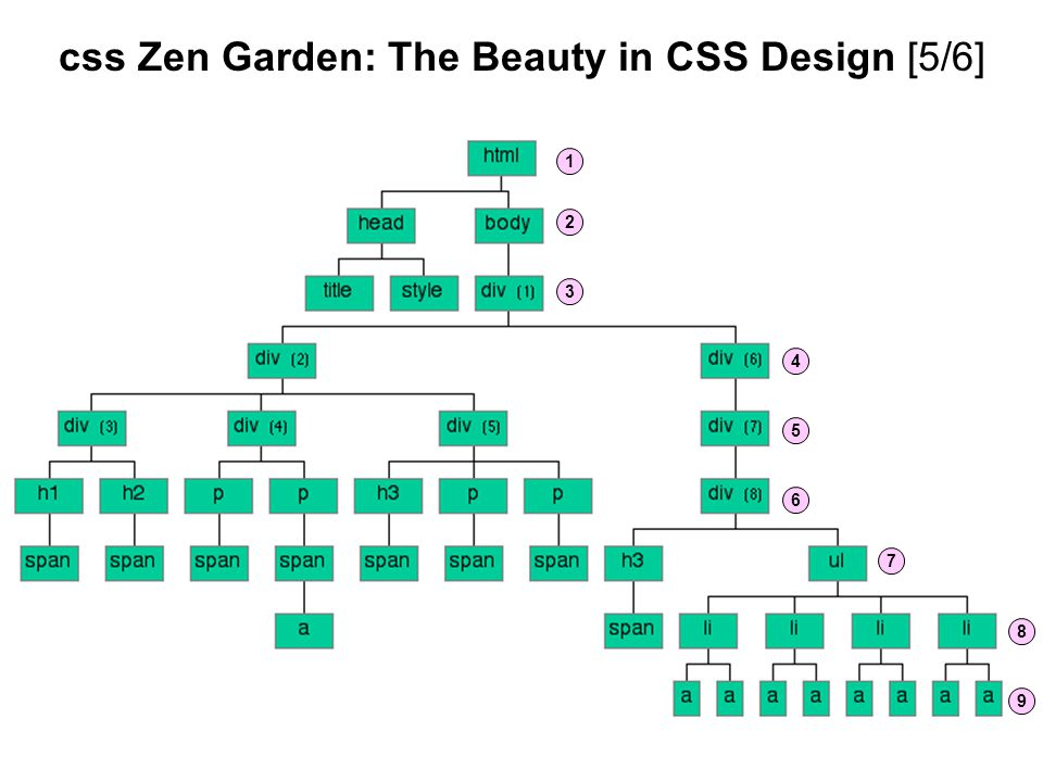 css Zen Garden: The Beauty in CSS Design [5/6]